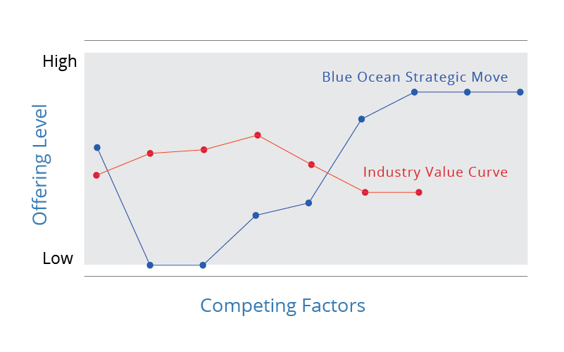 Blue Ocean Strategy Canvas